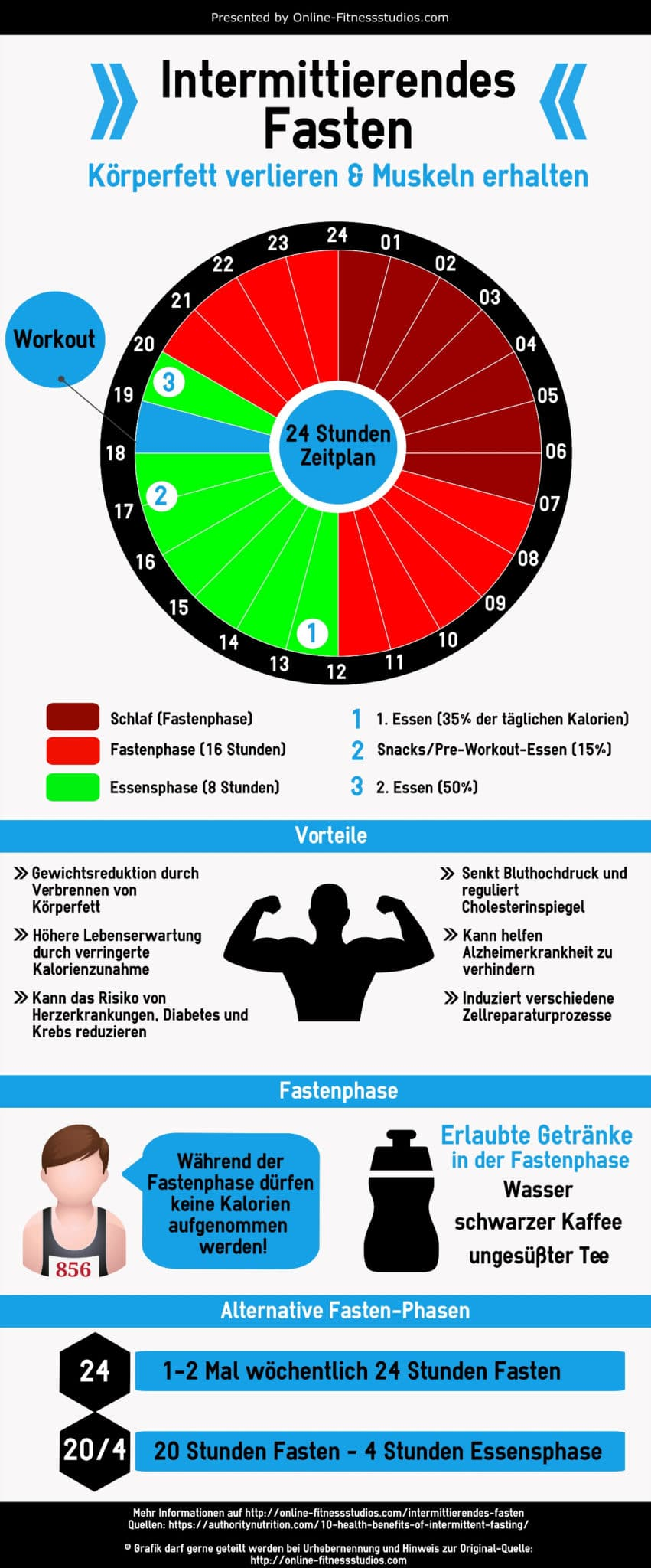 Intermittierendes Fasten - der ultimative Guide