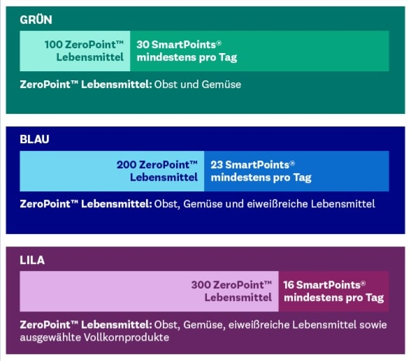 Neues Weight Watchers Programm - Grün, Blau, Lila